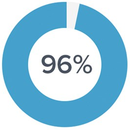 ring-percentage3